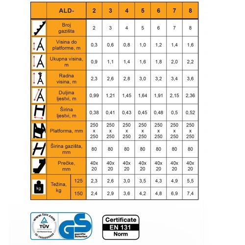 alu kucne ljestve nosivosti 125 150 kg 2 8 gazista tablica